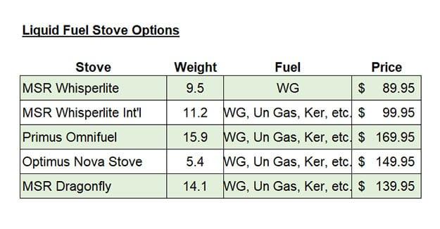 liquid fuel stove options for hiking